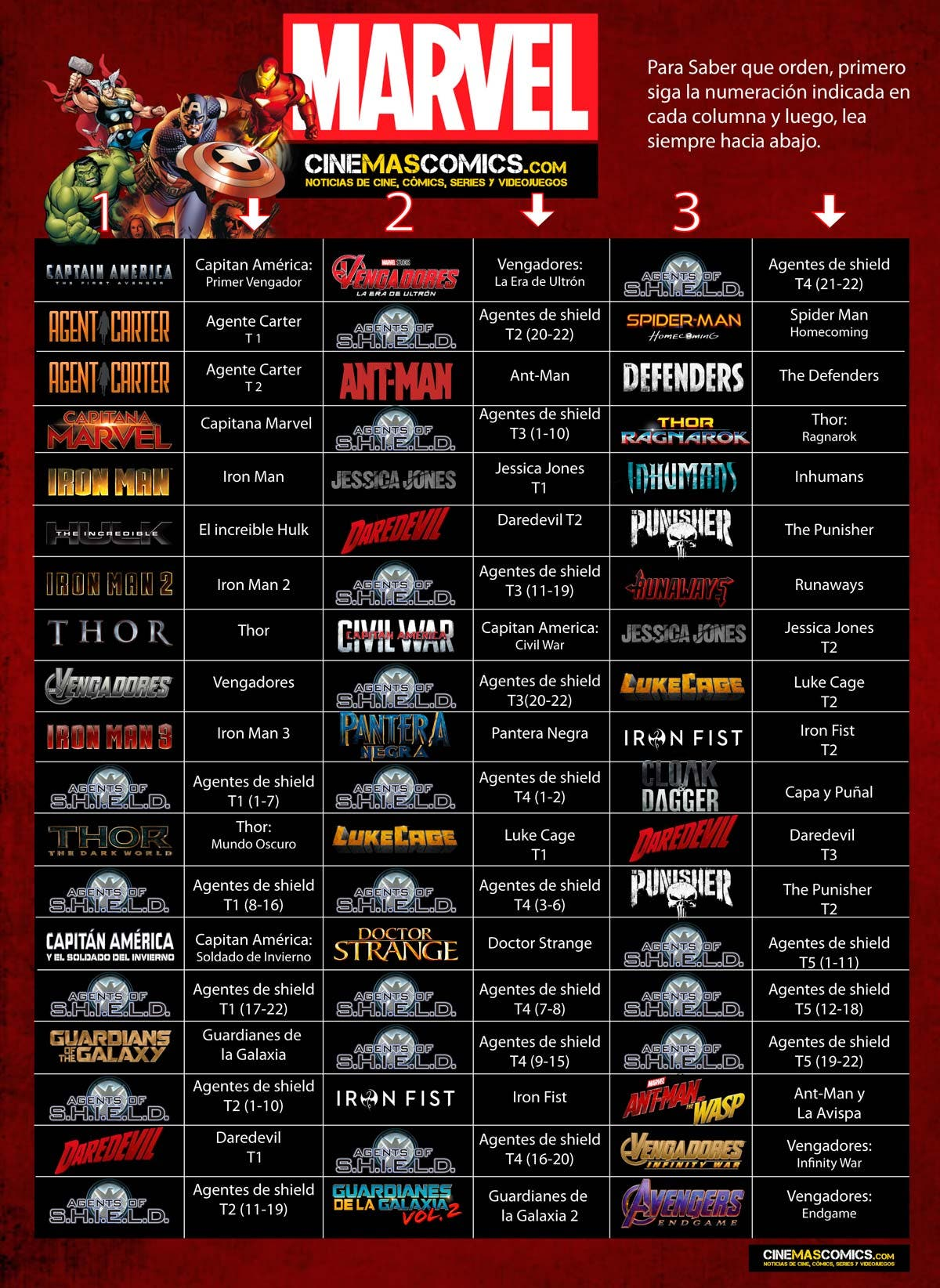 Correct order in which to watch all marvel movies and series
